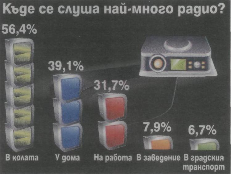 Радио - проценти